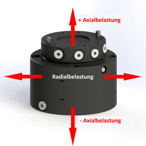 Rotatoren - Belastung